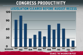 Congress recesses with little to show for...