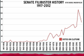 Can filibuster reform unstick the Senate?