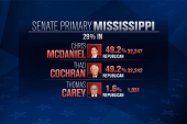 Pitched battle for GOP identity in MS primary