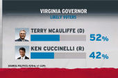 Cuccinelli hurt by shutdown, polls suggest