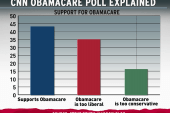 CNN Obamacare poll widely misrepresented,...
