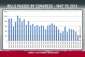 Congress ends year with least to show