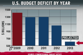 Shrinking deficit foils GOP talking point
