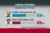 Cuccinelli plumbs right amid listing polls