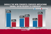 Republican voters ready for impeachment: poll