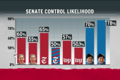 Polls show shift favoring Democrats on Senate