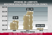 Wisconsin war on unions succeeds at...