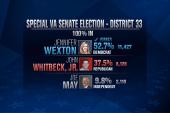 Virginia Democrat's win boosts senate drama