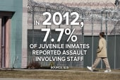 Shedding light on juvenile prisons