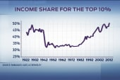 Growing disparity of wealth in America