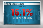 Youth unemployment above national average