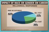 Millennials maintain vastly different...