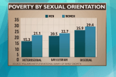 Study: LGBT Americans more likely to be poor