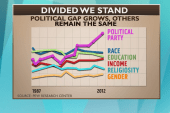 Partisan gaps to American Exceptionalism