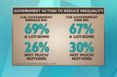 Can gov't make a real impact on inequality?