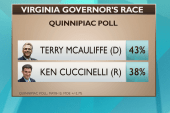 Why so hard for Terry McAuliffe to pull...