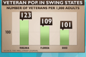 Can veteran voters impact swing state...