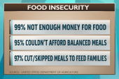 Is government assistance like food stamps...