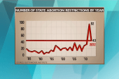 The impact of abortion funds