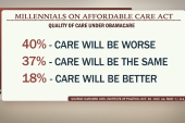 Millennials concerned about Obamacare impact