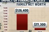Report: Recession hurt American families'...