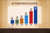 Autism rate climbs in US, according to CDC