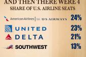 GAO: American, US Airwards merger would...