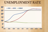 Rattner's charts: Recession turns to...