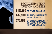 Why rising cost of college must be addressed