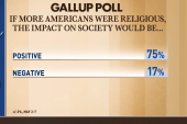 Poll: 77 % say religion is losing...