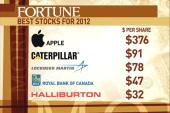 Apple, Caterpillar top Fortune's best...