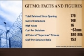 Gitmo at a glance: High rate of recidivism