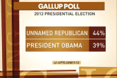 Unnamed GOP candidate tops Obama in Gallup...
