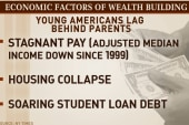 When it comes to building wealth, younger...
