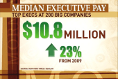 NYT story says median CEO pay $10.8M in 2010