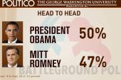 Obama leading Romney in new Politico/GWU poll