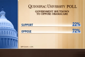 Poll: Americans oppose shutdown