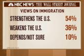 Poll: 54 percent think immigration...
