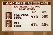 Poll: Momentum split between Obama, Romney