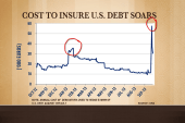 Cost to insure US debt soars