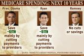 How Romney, Ryan, Obama differ on Medicare...