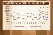 Rattner returns with his charts: Education...