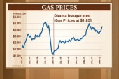 The price of gas: Its impact on 2012 and...