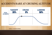 Why flights are actually getting safer