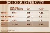 Rattner's charts: How sequester impacts...
