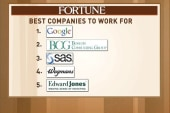 Google, Wegmans in 'best companies to work...
