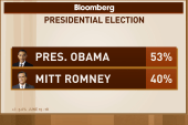 Obama leads Romney, country has mixed...