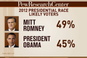 Romney pulls ahead in latest Pew poll