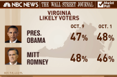 Polls show swing-state tightening, but how...