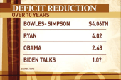 Breaking down the deficit reduction plans